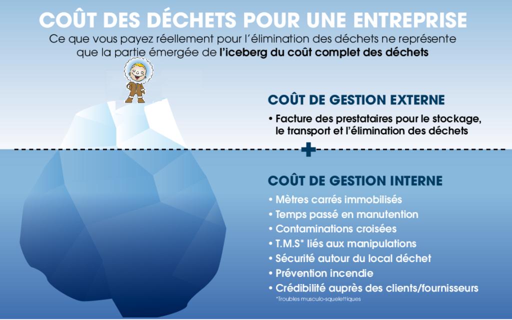 L'iceberg Tri-Logic coût des déchets pour une entreprise